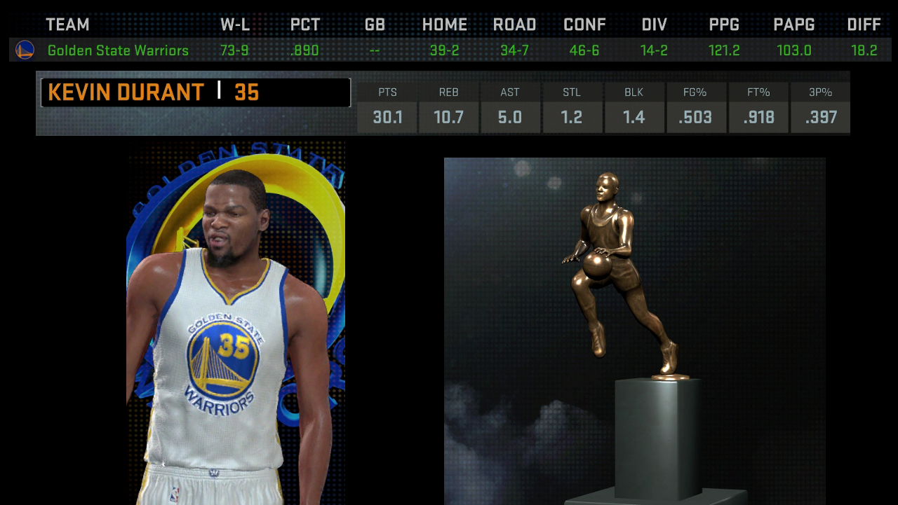 what kevin durant means to warriors? let's nba 2k16 tell you